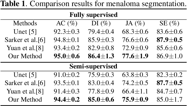 Figure 2 for Complementary Network with Adaptive Receptive Fields for Melanoma Segmentation