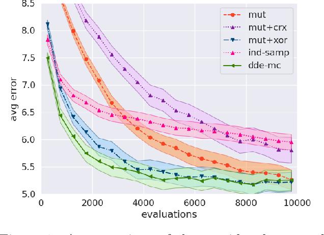 Figure 1 for ABC-Di: Approximate Bayesian Computation for Discrete Data