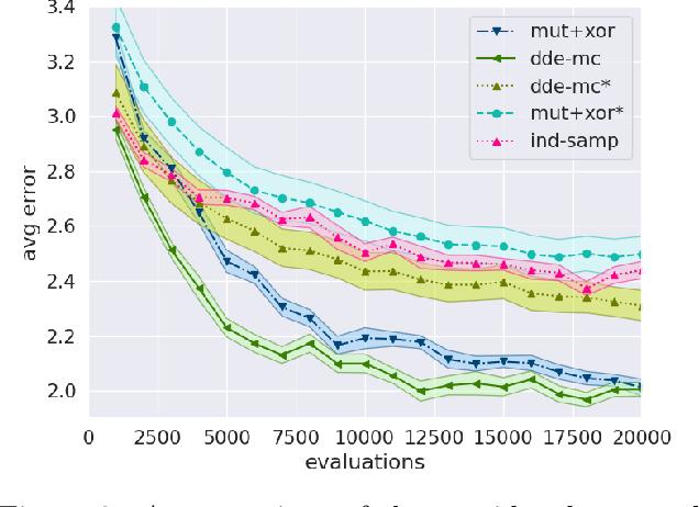 Figure 3 for ABC-Di: Approximate Bayesian Computation for Discrete Data