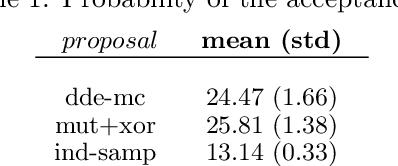 Figure 2 for ABC-Di: Approximate Bayesian Computation for Discrete Data