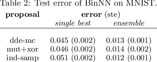 Figure 4 for ABC-Di: Approximate Bayesian Computation for Discrete Data