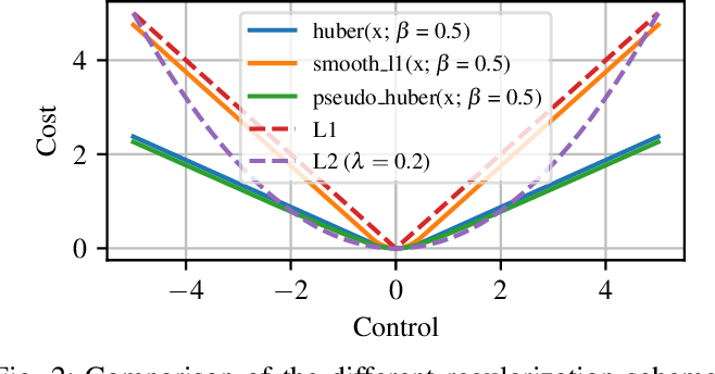 Figure 2 for Sparsity-Inducing Optimal Control via Differential Dynamic Programming