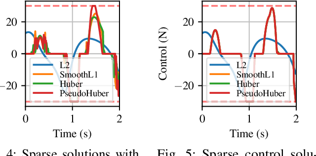 Figure 4 for Sparsity-Inducing Optimal Control via Differential Dynamic Programming