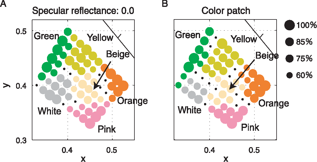 Figure 2 from categorical properties of the color term gold figure 2 ccuart Choice Image