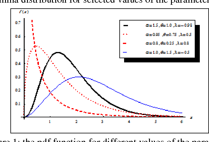 Figure 1 from Transmuted Exponentiated Gamma Distribution: A