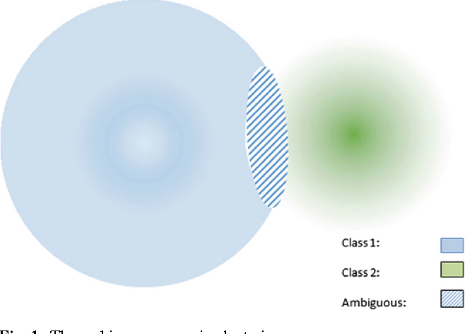 Figure 2 for Ambiguity-Driven Fuzzy C-Means Clustering: How to Detect Uncertain Clustered Records