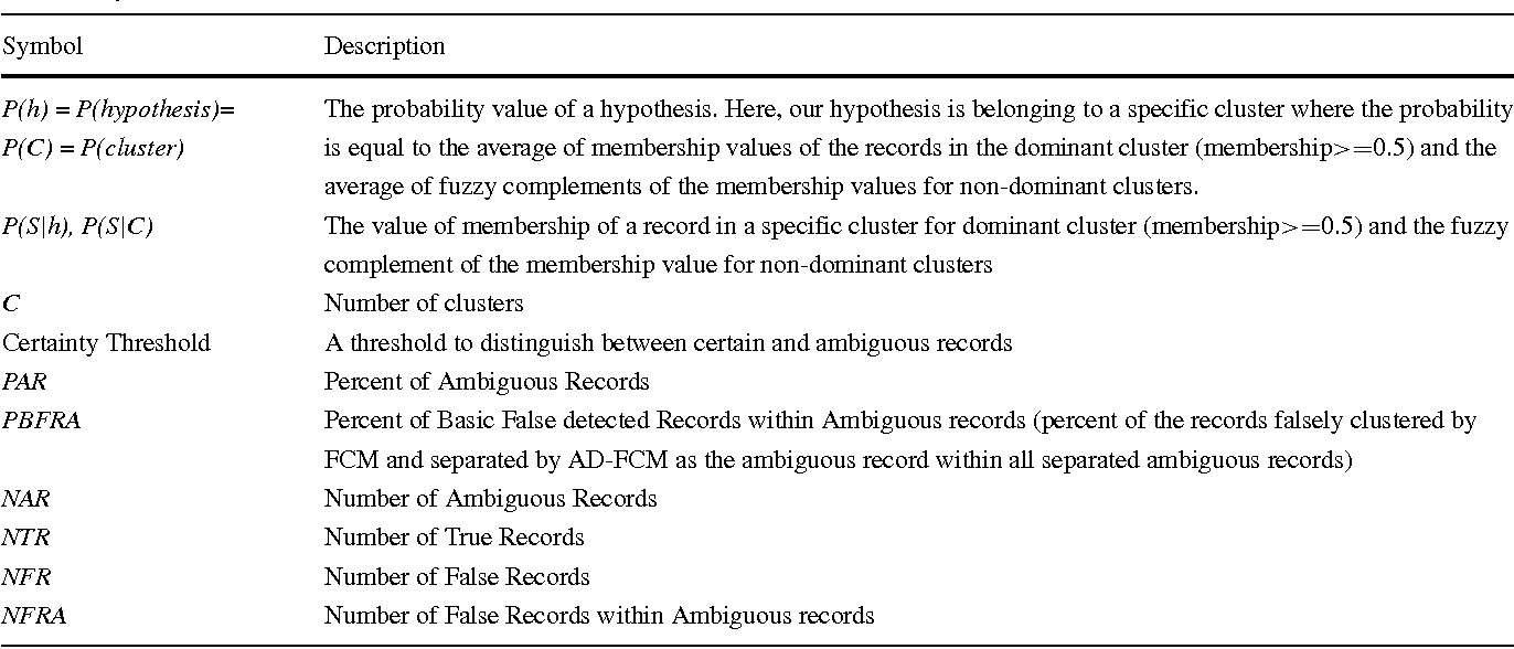 Figure 1 for Ambiguity-Driven Fuzzy C-Means Clustering: How to Detect Uncertain Clustered Records