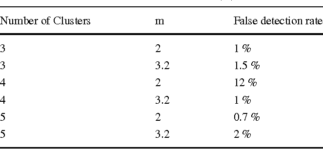 Figure 4 for Ambiguity-Driven Fuzzy C-Means Clustering: How to Detect Uncertain Clustered Records