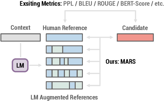 Figure 1 for Language Model Augmented Relevance Score