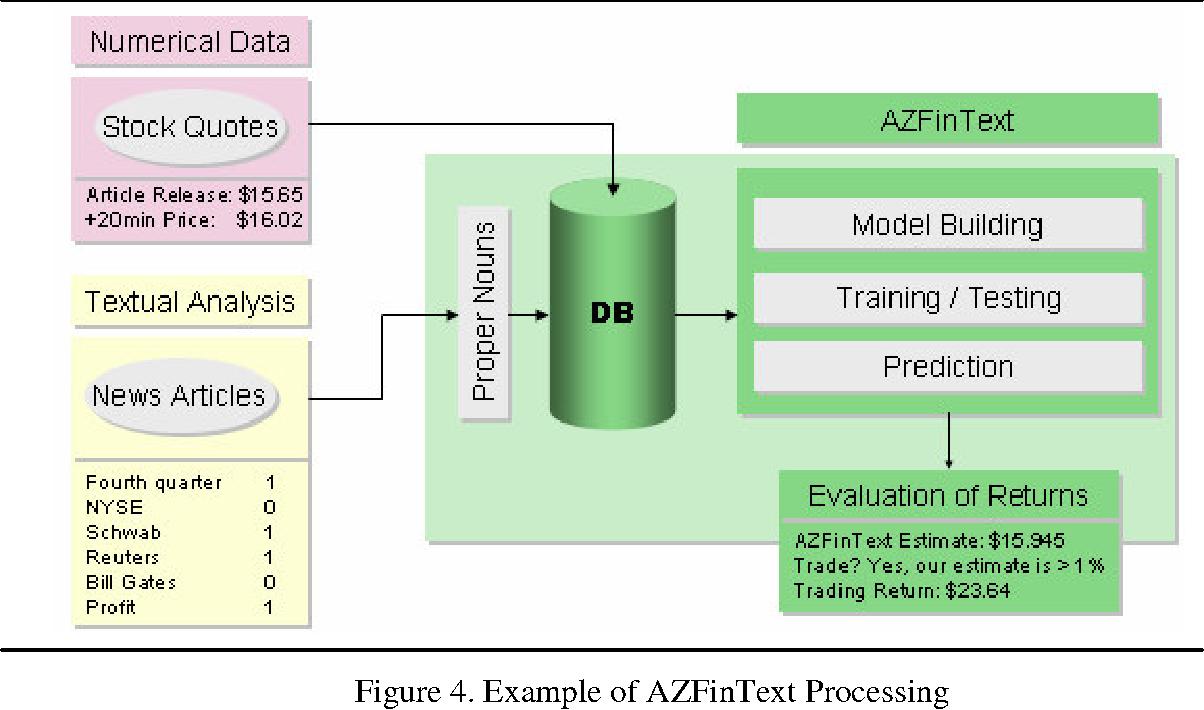 Figure 4 from Evaluating a news-aware quantitative trader