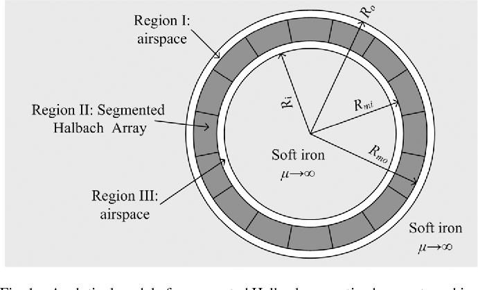 Modeling, Analyzing, and Parameter Design of the Magnetic Field of a