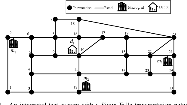Figure 1 for Resilient Load Restoration in Microgrids Considering Mobile Energy Storage Fleets: A Deep Reinforcement Learning Approach