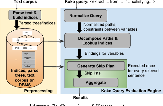 Figure 3 for Scalable Semantic Querying of Text