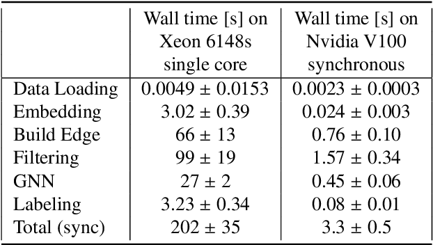 Figure 4 for Physics and Computing Performance of the Exa.TrkX TrackML Pipeline