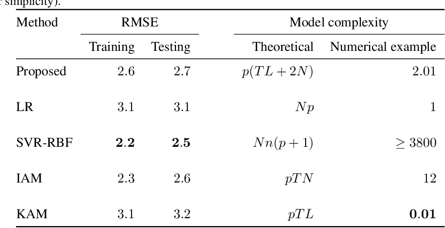 Figure 2 for Multi-task additive models with shared transfer functions based on dictionary learning