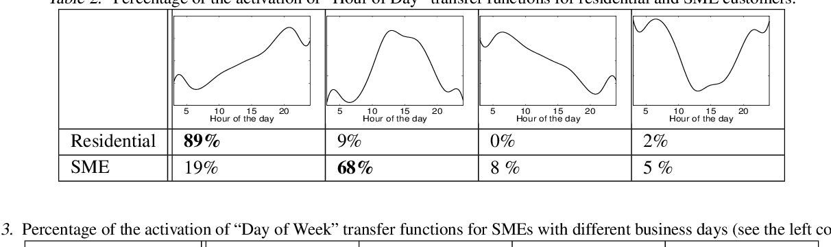 Figure 4 for Multi-task additive models with shared transfer functions based on dictionary learning