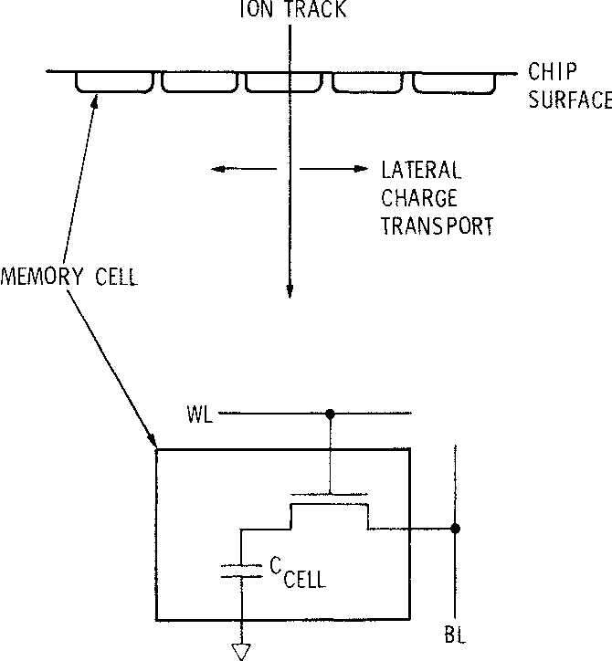 Figure 1 from single event upset seu in a dram with on chip error schematic dram chip line diagram of a memory cell in ccuart Images