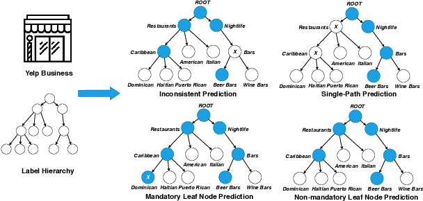 Figure 1 for Hierarchical Text Classification with Reinforced Label Assignment