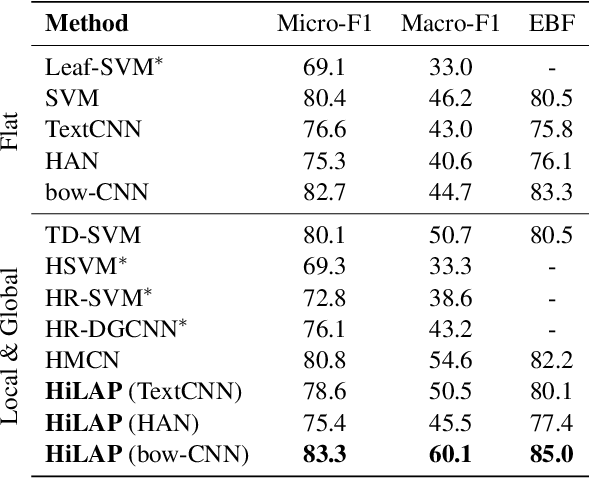 Figure 4 for Hierarchical Text Classification with Reinforced Label Assignment