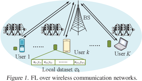 Figure 1 for Delay Minimization for Federated Learning Over Wireless Communication Networks
