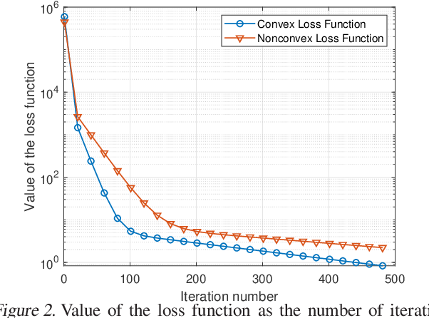 Figure 2 for Delay Minimization for Federated Learning Over Wireless Communication Networks