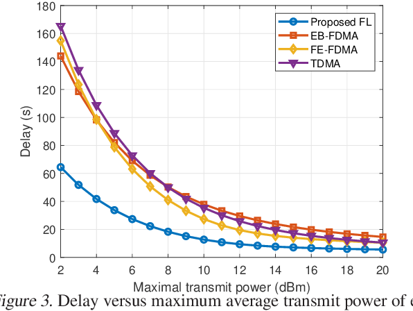 Figure 3 for Delay Minimization for Federated Learning Over Wireless Communication Networks