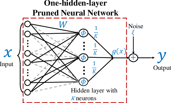 Figure 1 for Why Lottery Ticket Wins? A Theoretical Perspective of Sample Complexity on Pruned Neural Networks