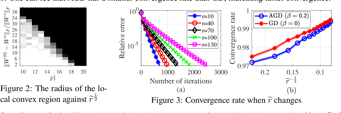 Figure 2 for Why Lottery Ticket Wins? A Theoretical Perspective of Sample Complexity on Pruned Neural Networks