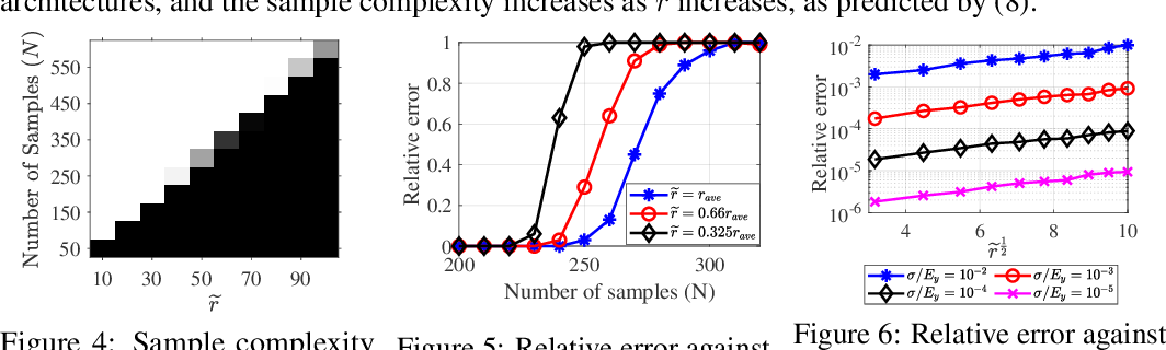 Figure 3 for Why Lottery Ticket Wins? A Theoretical Perspective of Sample Complexity on Pruned Neural Networks