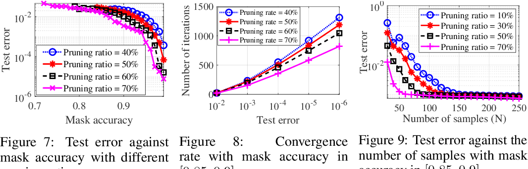 Figure 4 for Why Lottery Ticket Wins? A Theoretical Perspective of Sample Complexity on Pruned Neural Networks