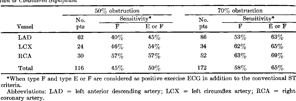 Table 4 from Clinical significance of upsloping ST segments in