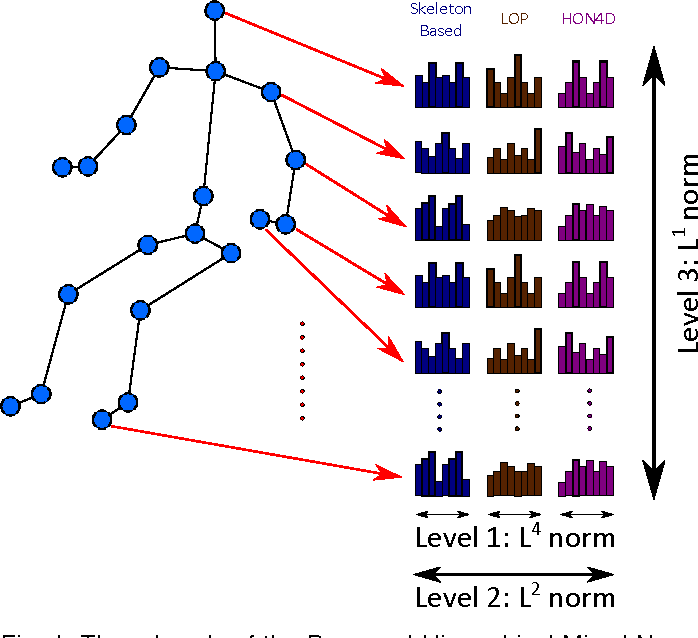 Figure 1 for Multimodal Multipart Learning for Action Recognition in Depth Videos