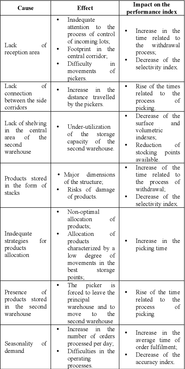 PDF] Warehouse Layout Optimization : A Case Study based on