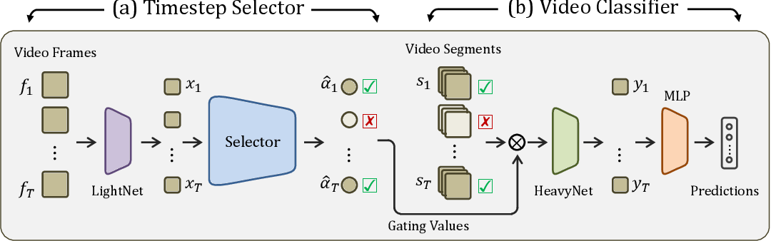 Figure 3 for TimeGate: Conditional Gating of Segments in Long-range Activities