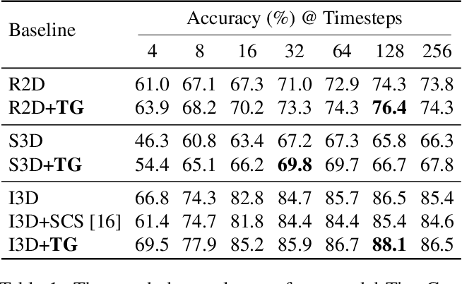 Figure 2 for TimeGate: Conditional Gating of Segments in Long-range Activities