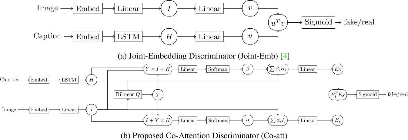 Figure 3 for Improved Image Captioning with Adversarial Semantic Alignment