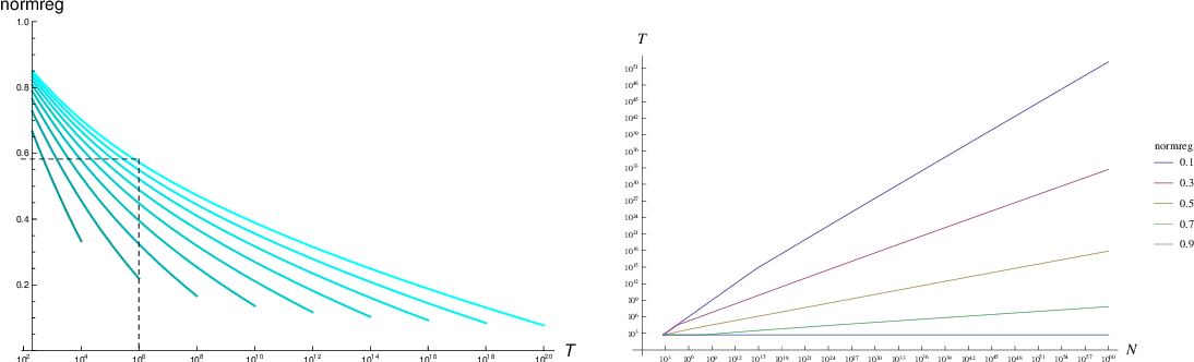 Figure 1 for Regret Bounds for Gaussian-Process Optimization in Large Domains