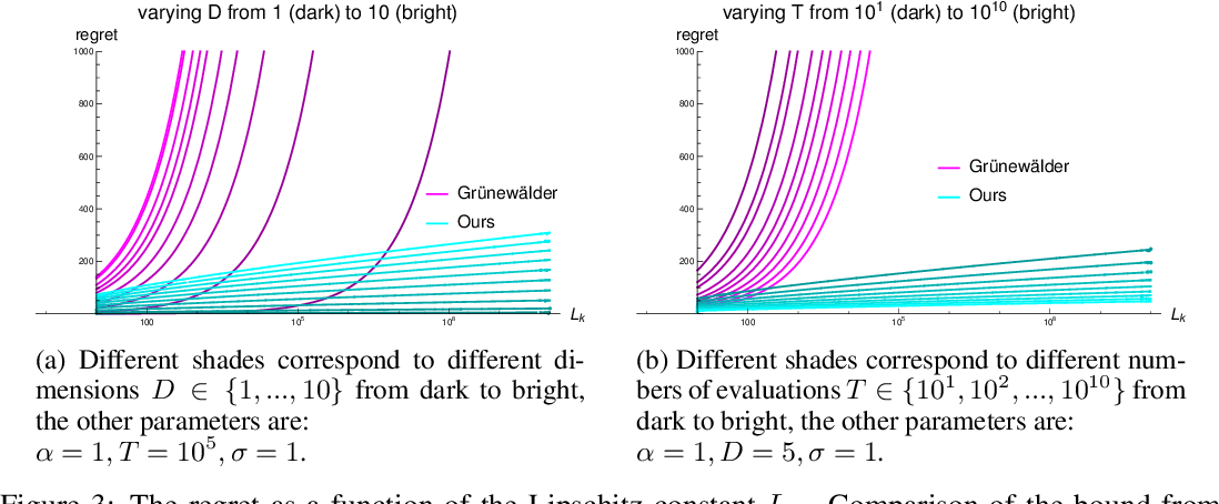 Figure 2 for Regret Bounds for Gaussian-Process Optimization in Large Domains