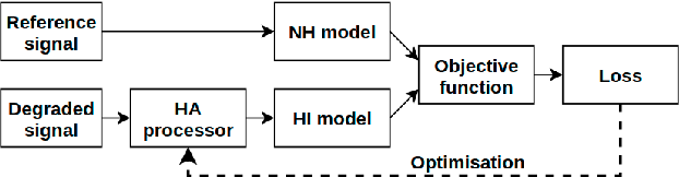 Figure 1 for Optimising Hearing Aid Fittings for Speech in Noise with a Differentiable Hearing Loss Model