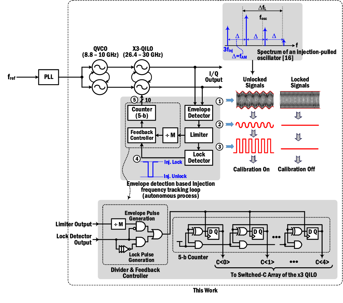 An Injection Frequency Locked Loopautonomous Figure 40 Millimeterwave Cmos Envelope Detector Circuits Tracking Loop With Phase Noise Self Calibration For Power Efficient Mm Wave Signal Sources