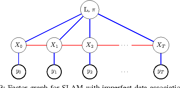 Figure 3 for SLAM with Objects using a Nonparametric Pose Graph