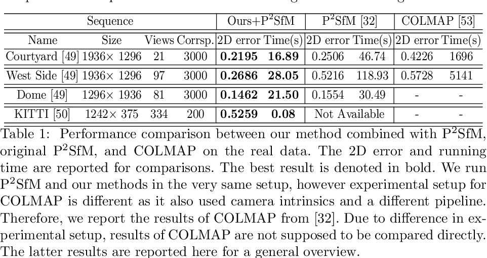 Figure 2 for Self-Calibration Supported Robust Projective Structure-from-Motion