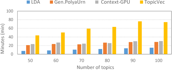 Figure 4 for Topical Phrase Extraction from Clinical Reports by Incorporating both Local and Global Context