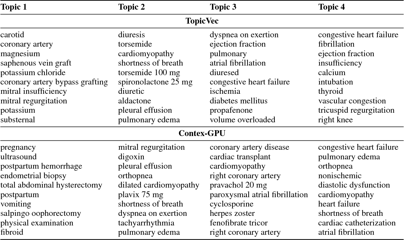 Figure 2 for Topical Phrase Extraction from Clinical Reports by Incorporating both Local and Global Context
