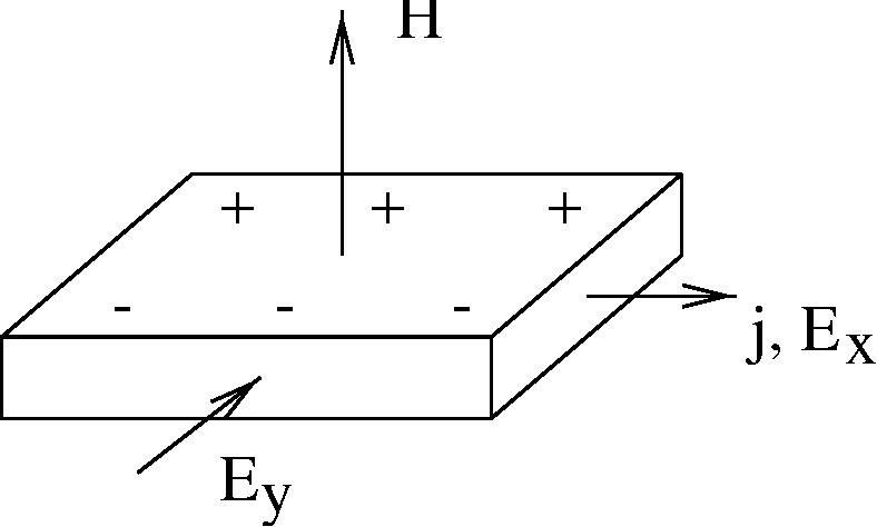 figure 6.7