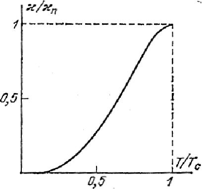 figure 18.7