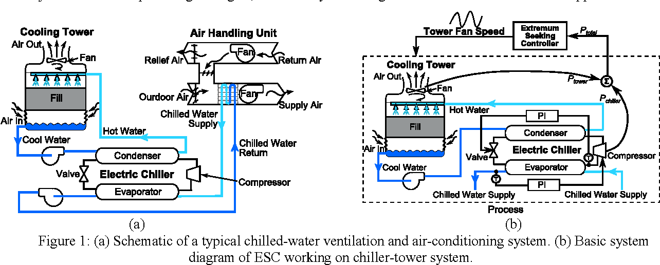 figure 1: (a) schematic of a typical chilled-water ventilation and air