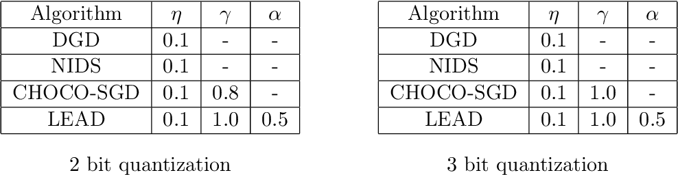 Figure 2 for Linear Convergent Decentralized Optimization with Compression