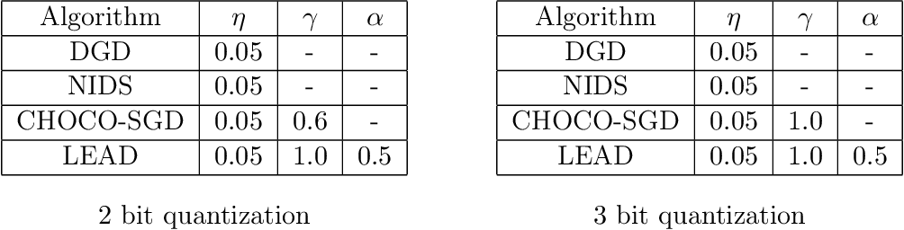 Figure 4 for Linear Convergent Decentralized Optimization with Compression
