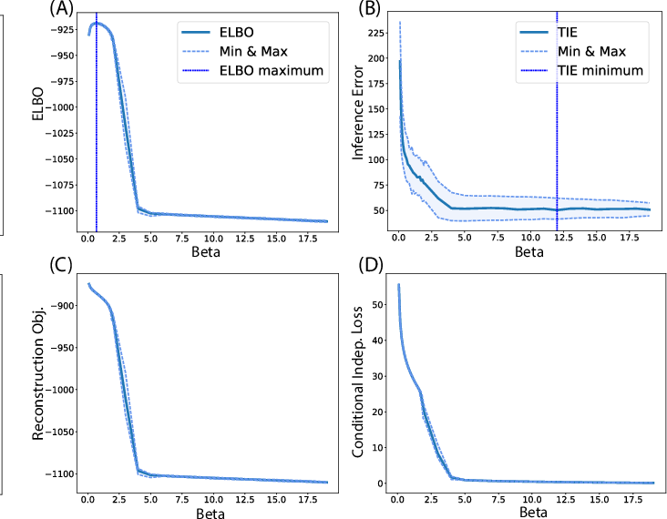 Figure 2 for A Closer Look at Disentangling in $β$-VAE